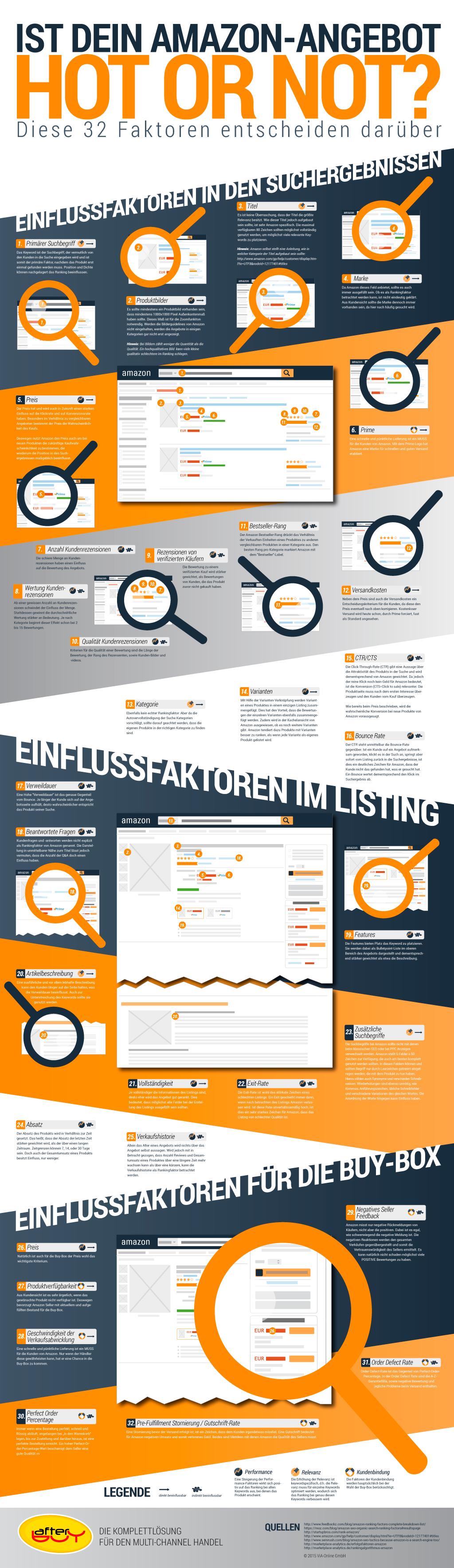 Infografik mit 32 Einflussfaktoren des Amazonrankings, aufgeteilt in Suchergebnis, Listing und Buy-Box