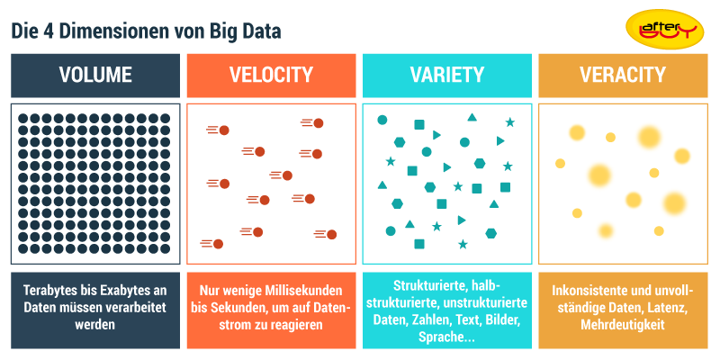 Die 4 Dimensionen von Big Data: Volume, Velocity, Variety, Veracity