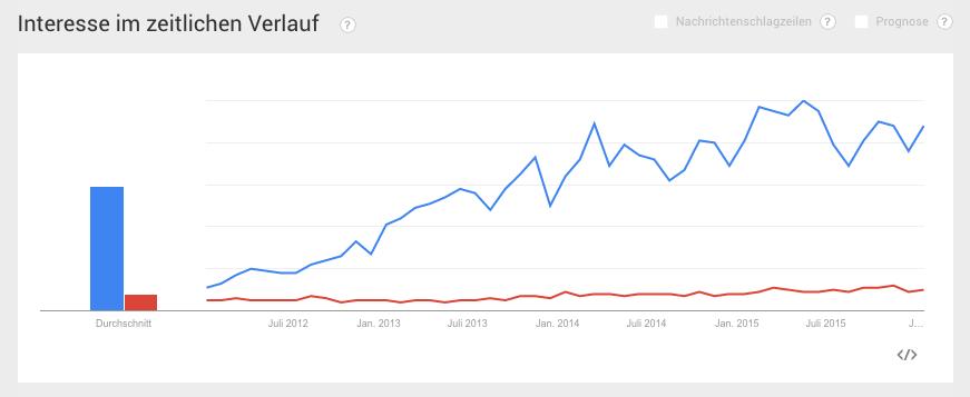 Eine Google Trend Analyse gibt einen ersten Eindruck, ob ein Produkt in letzter Zeit häufiger gesucht wird oder nicht.