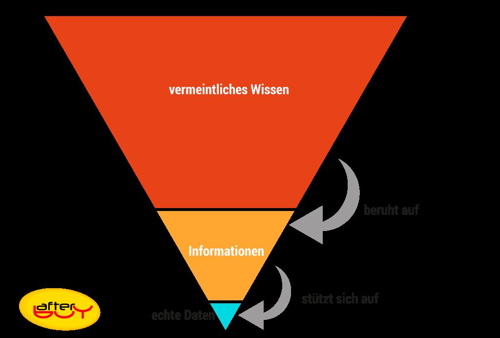 Die umgekehrte Wissenspyramide, die häufig in kleinen und mittelständischen Unternehmen zur Entscheidung genutzt wird