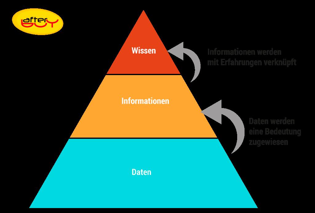 Bei der richtigen Wissenspyramide stützt sich geringes Wissen auf viele Informationen und auf noch mehr Smart Data.