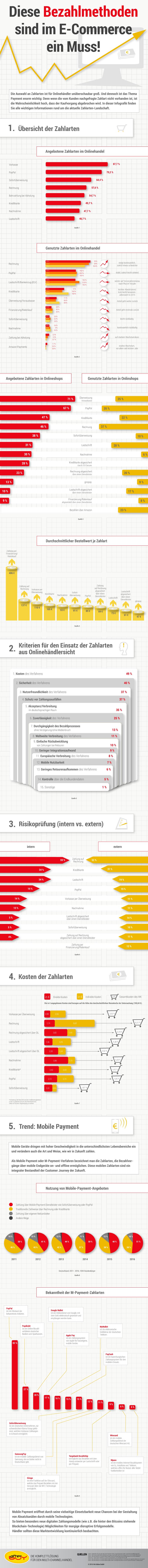 Infografik: Zahlungsarten im Onlinehandel