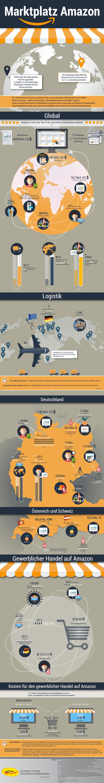 Amazon Infografik