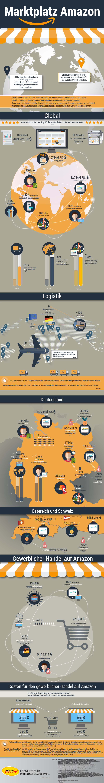 Infografik: Interessante Fakten über Amazon