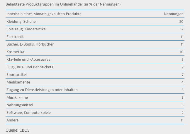 Polen Import Fur Deutsche Onlinehandler Sinnvoll Afterbuy Blog