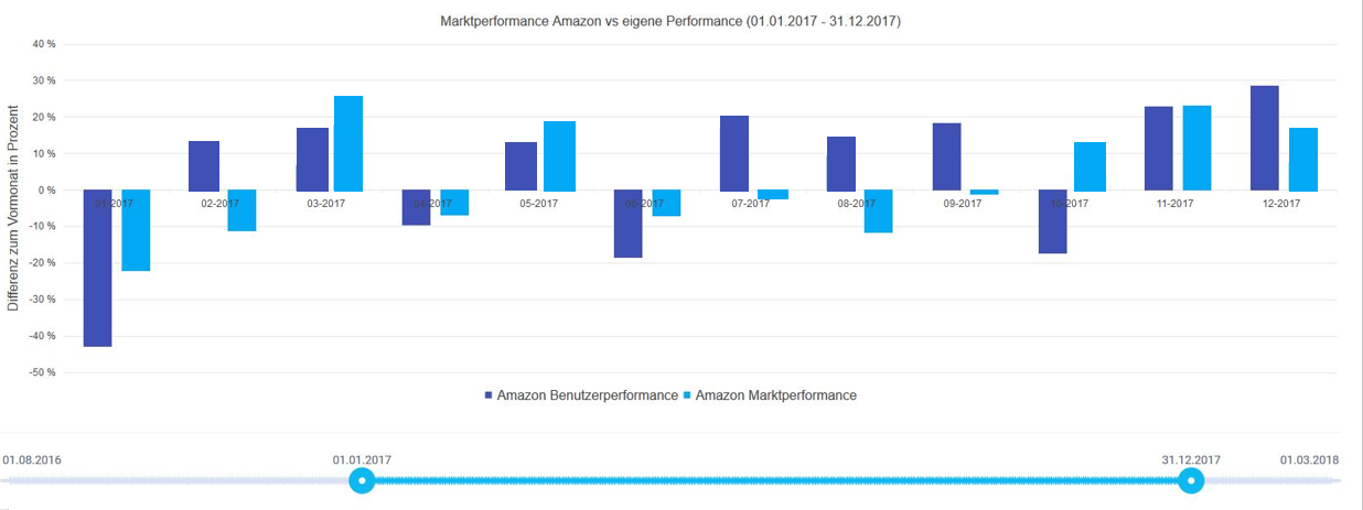 Vergleich Marktperformance Amazon vs. eigene Perfomance (01.01.2017 - 31.12.2017) - Darstellung als Säulendiagramm