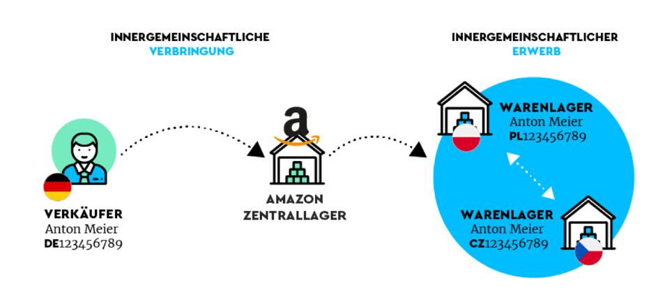 Amazon Pan EU: Umsatzsteuerliche Systematik der Warenumlagerungen durch Amazon am Beispiel DE, PL und CZ