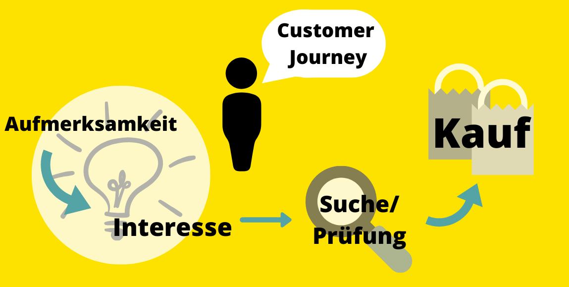 Der Weg des Kunden