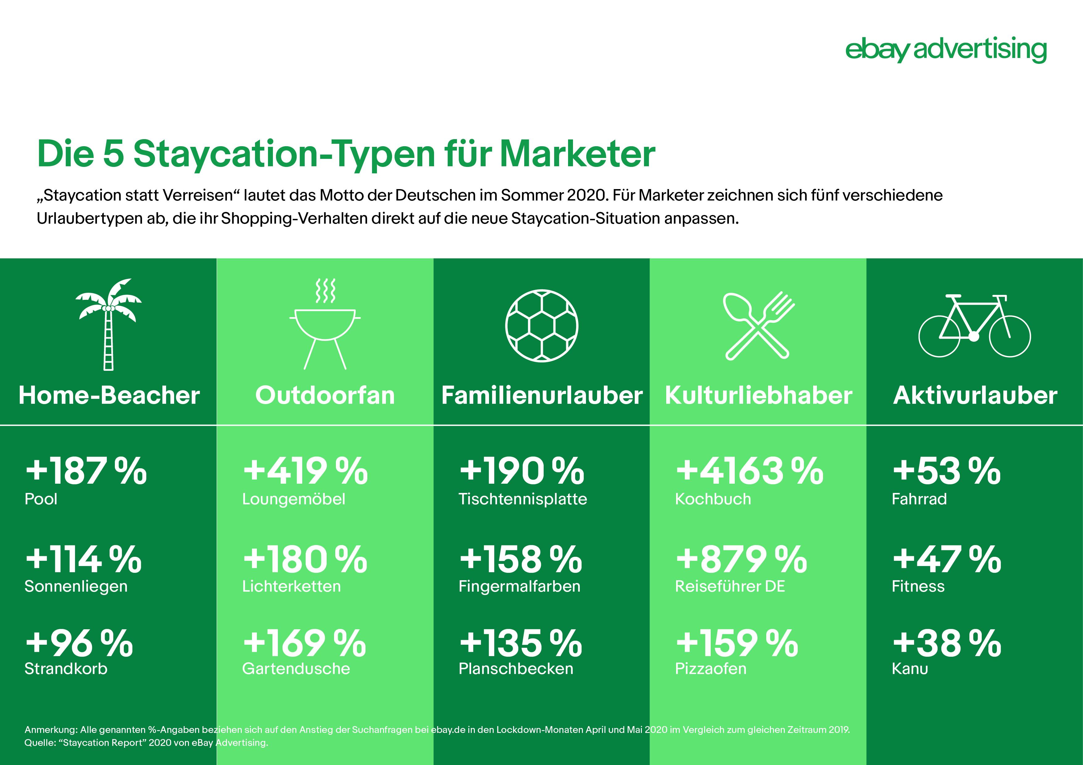 infografik_staycation_ebayadvertising_2020